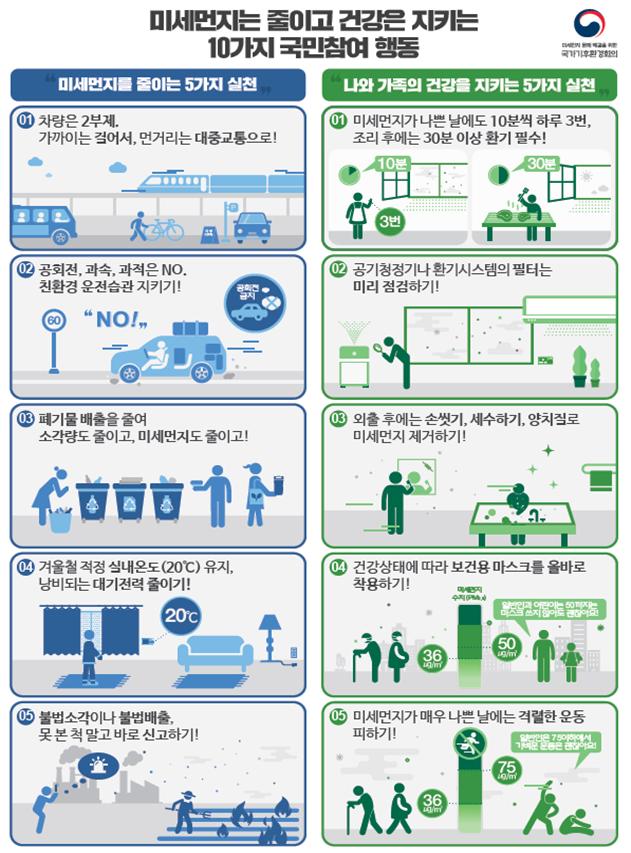 환경부,2월 11일, 전북·제주 미세먼지 비상저감조치 시행